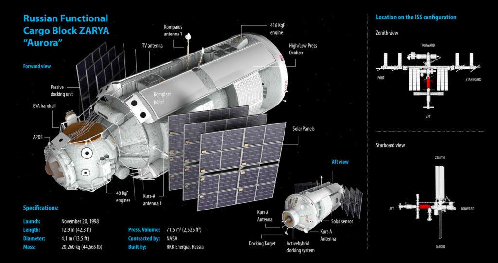 Il modulo russo ZARYA, adibito per essere abitato dagli astronauti russi.