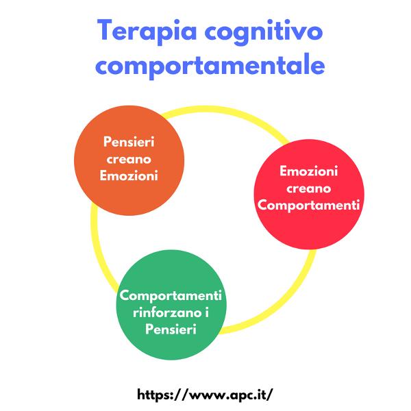 Schema che indica il lavoro con la terapia cognitiva comportamentale.